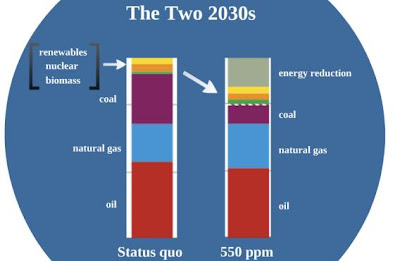 Maggie Koerth-Baker's 2030 stacking bar chart, comparing that year if types of energy use is unchanged, vs modest changes in efficiency and type of fuel