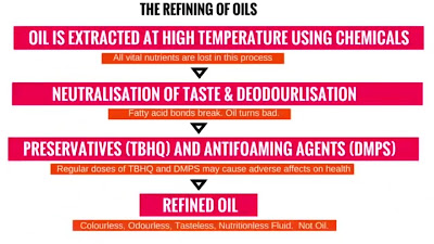 Refining of oil - process