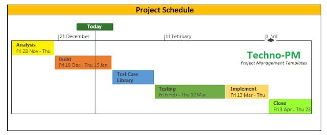 effective project status report, weekly project status report