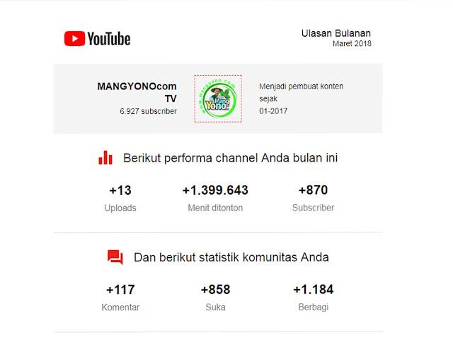 Kerja online VLogger Digaji Bulanan YouTube