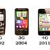Ijue maana ya Teknolojia ya 2G, 3G, 4G na 4G iko hapa.