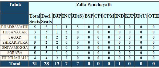Shivamogga Zilla Panchayat Election 2016 Result