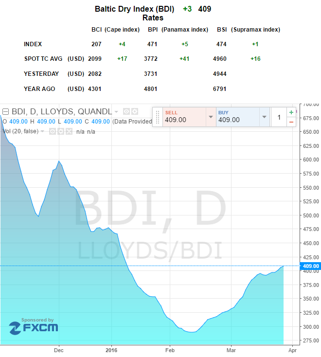 Baltic Dry Index: Firmer Demand Pushes It Up