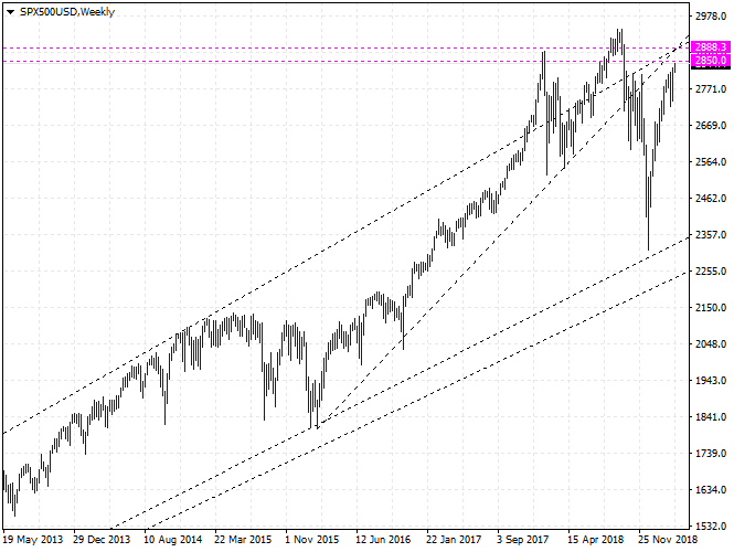 CME:ES - S&P 500 Index Futures price Forecast - close to the target of 2850