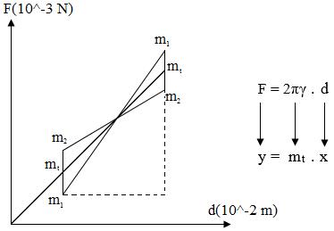 grafik tegangan permukaan