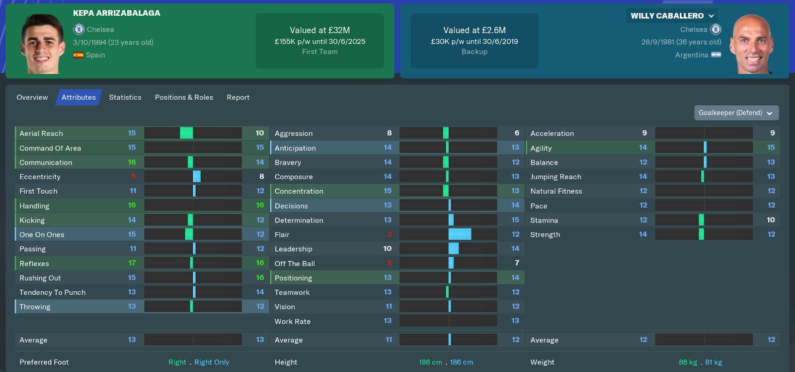 FM19 - Chelsea FC Goalkeepers