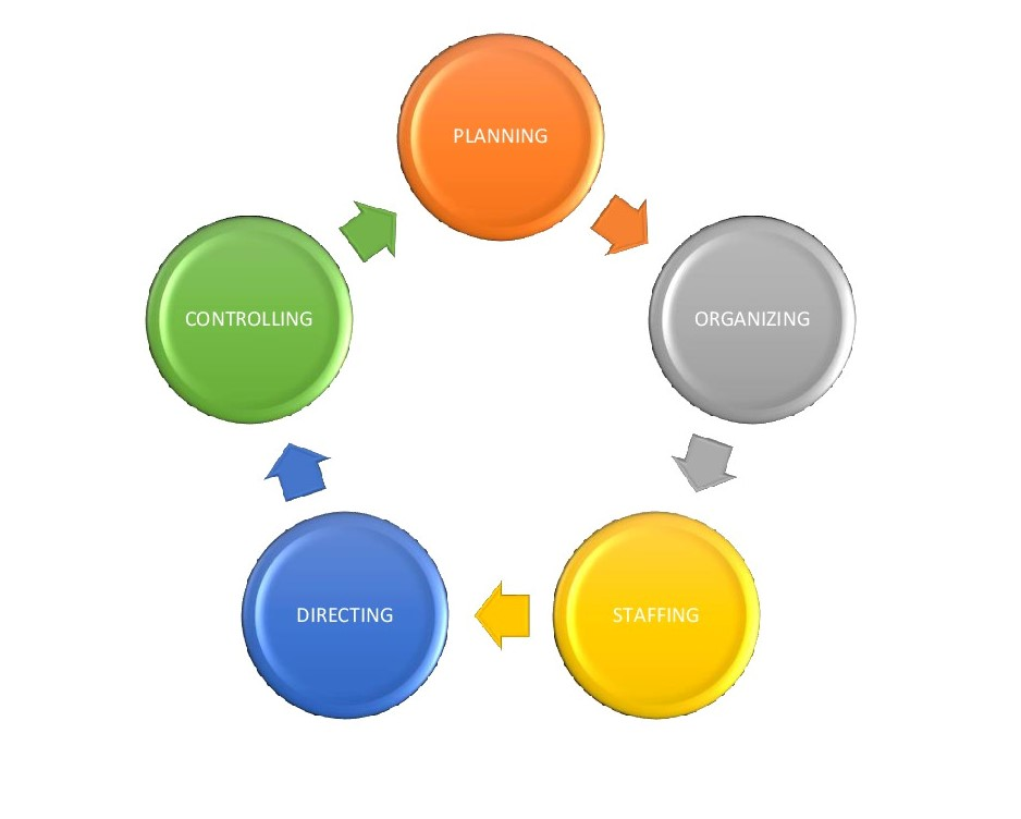 discuss the most important decisions that must be made in planning organizing leading and controllin They include planning, organizing, leading, and controlling the four concepts of management, translated into functions lead to the creation of a cohesive organization they can be seen here as a diagram  ~ planning objectives must be realistic, enthusiasm about a particular sector of the economy, or a new launch having performed well in.