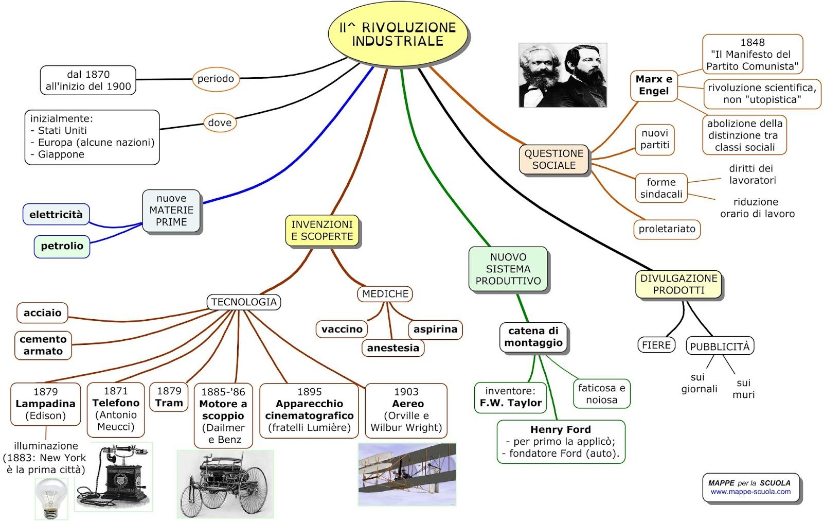 Immagini Seconda Rivoluzione Industriale 8f1763484e57