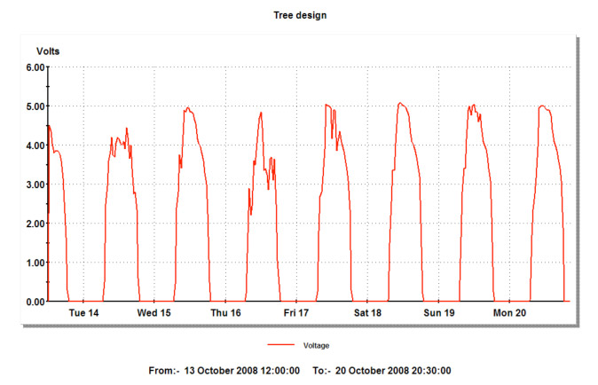 すべての講義 1日 円グラフ : 日別発電量グラフ:螺生葉序型 ...