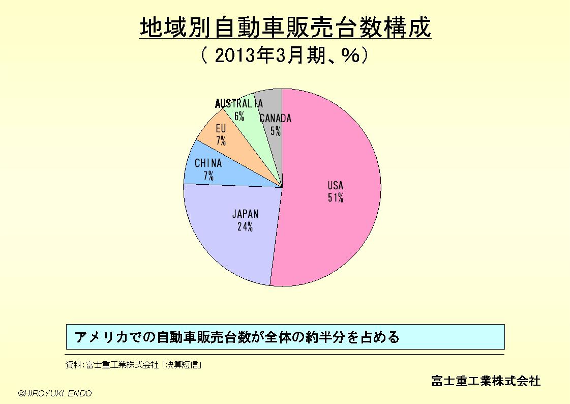 SUBARU(富士重工業株式会社)の地域別自動車販売台数構成