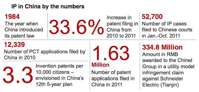 Table Attribute: IP in China by numbers, 2012
