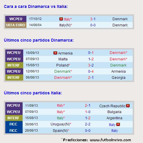 predicciones-dinamarca-vs-italia