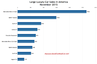 USA large luxury car sales chart November 2015