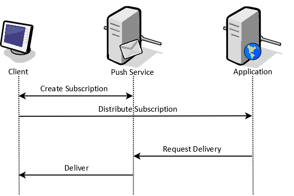 Push Notifications and ASP NET Core - Part 1 (Push API)