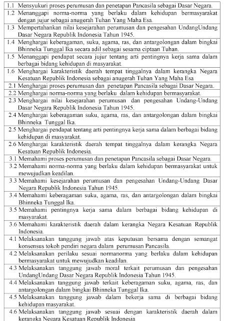 Kompetensi Dasar PPKn Kelas VII