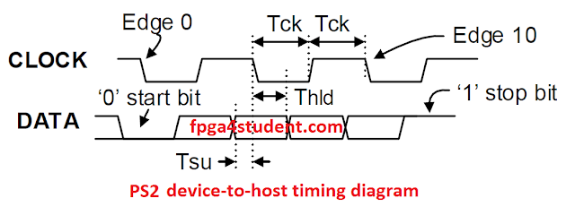 PS2 device to host timing diagram