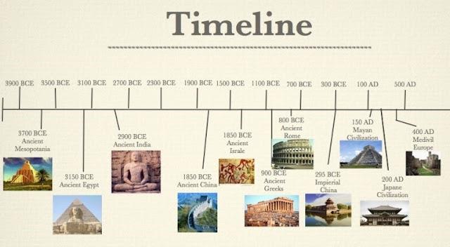 Ancient constructions of Sri Lanka