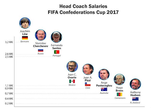 Head Coach Salaries of Confederations Cup 2017 Teams