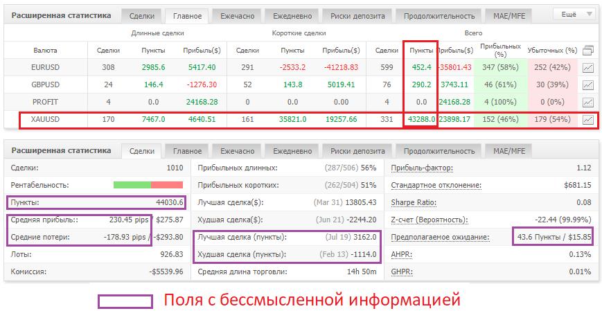 Ошибочное использование учетных пунктов в анализе myfxbook