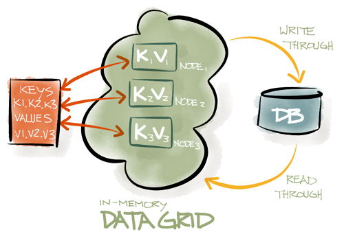 In-memory Datagrid graphic