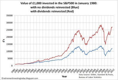 Retirement Investing Today: The Importance of Reinvesting