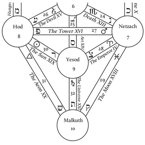 Tree Of Life Sephiroth Diagram - Schematics Online Schematic Diagram Life on