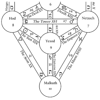 Magical Pathworking: Lower Sephiroth and Paths of the Tree of Life