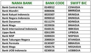 Bank Central Asia Jakarta Indonesia Bank Swift Code Induced Info