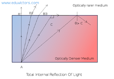 CBSE Class 10 - Physics - Human Eye and Colourful World - What is Total Internal Reflection? (#eduvictors) (#cbseNotes)