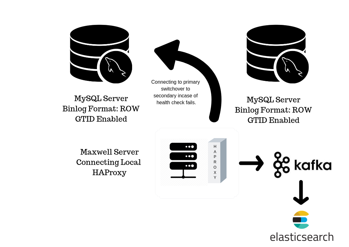 HA Provisioning For Backend Instances For Maxwell