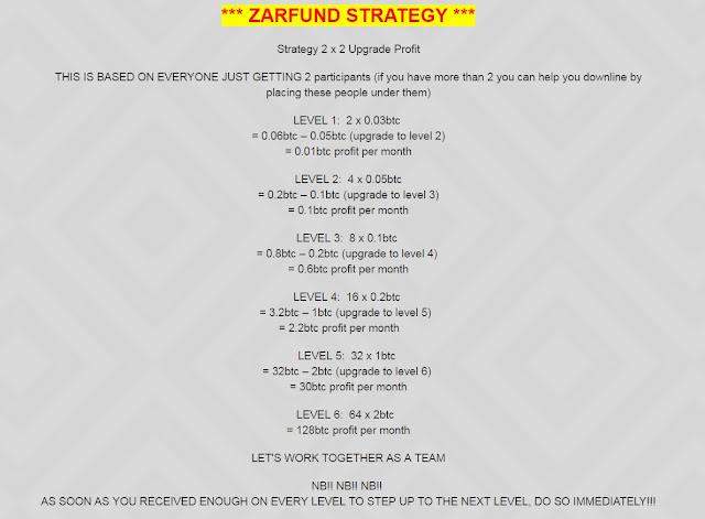 Zarfund से घर बैठे Online पैसे कैसे कमायें