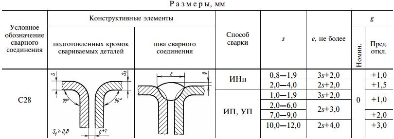 ГОСТ 14771-76-С28