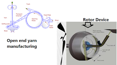 Rotor device for open-end yarn manufacturing