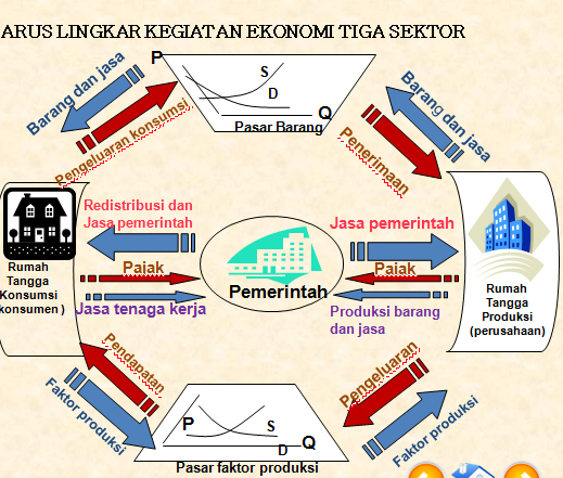 Meigiana blog penjelasan mengenai circular flow diagram dalam penjelasan mengenai circular flow diagram dalam perekonomian tiga sektor ccuart Choice Image