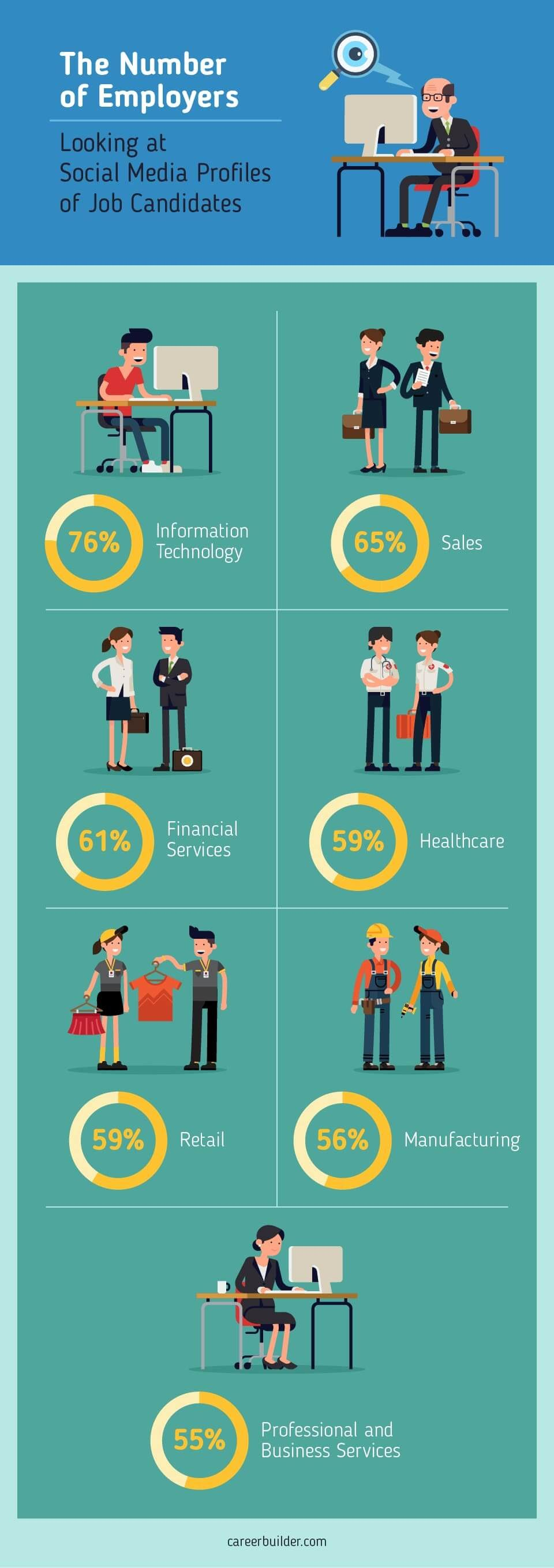 The Number of Employers Looking at Social Media Profiles of Job Candidate - #Infographic