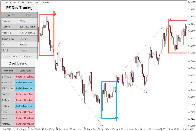 Day trading scalping indicators
