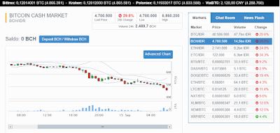 Harga Bitcoin terbaru