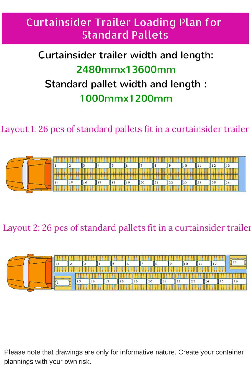 Tır Ka 231 Euro Palet Veya Standart Palet Alır Disticaret