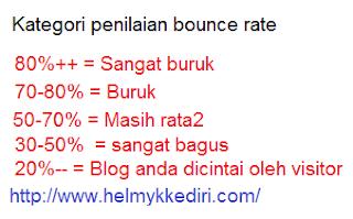 Cara menghitung nilai bounce rate blog