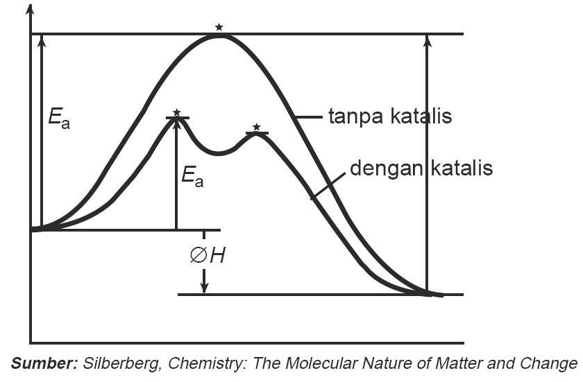 Teori tumbukan pada laju reaksi energi aktivasi kecepatan contoh grafik energi potensial reaksi tanpa katalis dan dengan bantuan katalis ccuart Image collections