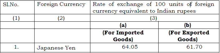Customs Exchange Rate Notification w.e.f. 7th December 2018