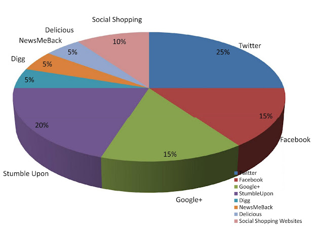 Social Media Bullying Pie-Chart