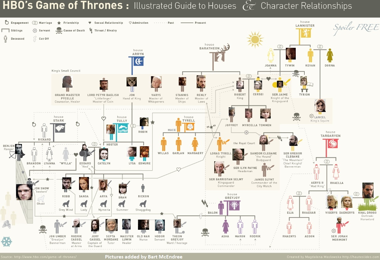 Nerdovore: Maps and Family Trees of Westeros