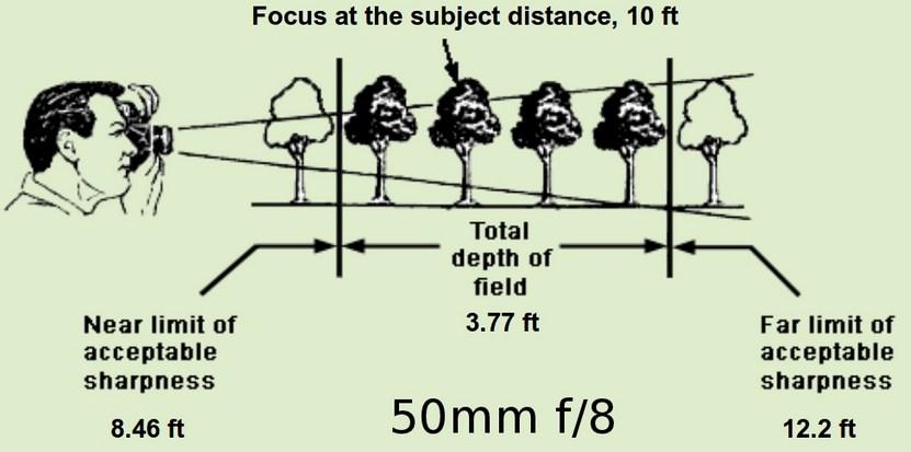 Tips motret Landscape Pengertian dan Penjelasan Lengkap Mengenai Aperture Lensa (Bukaan atau Diafragma) Disertai Efek Pada Foto yang Dihasilkan