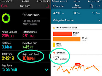 Fitbit Charge Hr Accuracy