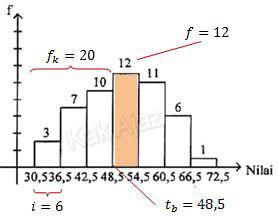 Analisi data dalam bentuk histogram untuk menentukan nilai median