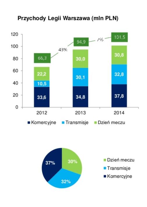 Przychody Legii Warszawa w 2014 r. - źródło Deloitte