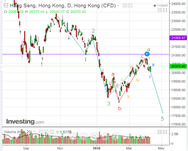 Hang Seng Futures Interactive Chart