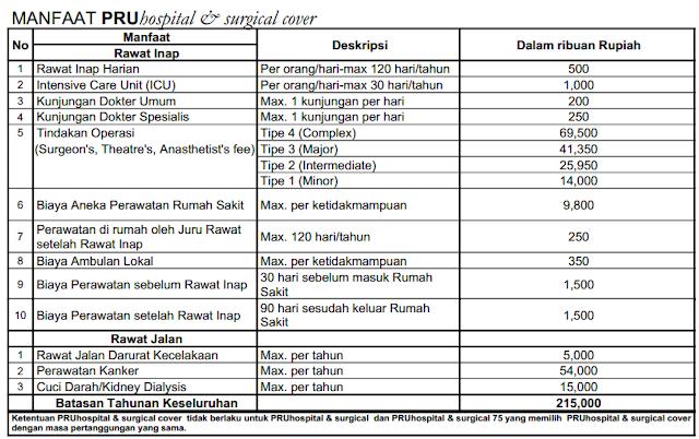 tabel manfaat pru hs tipe c prudential