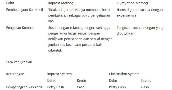 Contoh Soal Dan Jawaban Laporan Petty Cash Sistem Flaktualsi Kanal Jabar